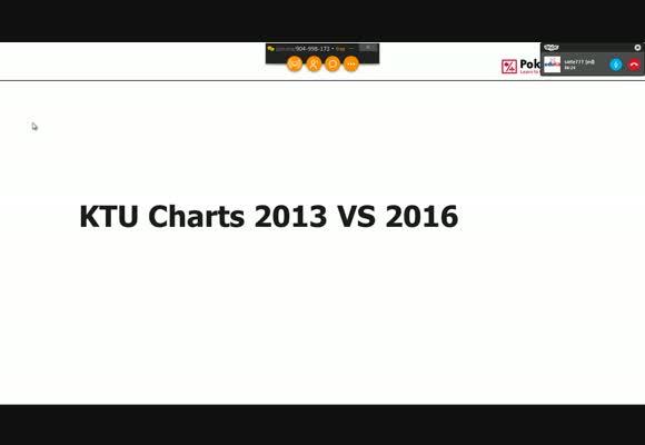 Siete777 - Charts 2013 vs 2016