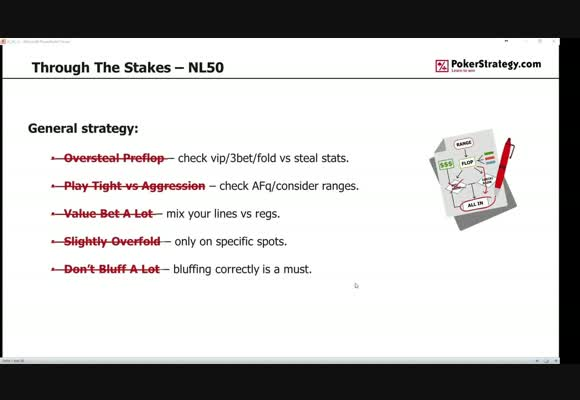 Through The Stakes - NL50 - Strategy & Tips